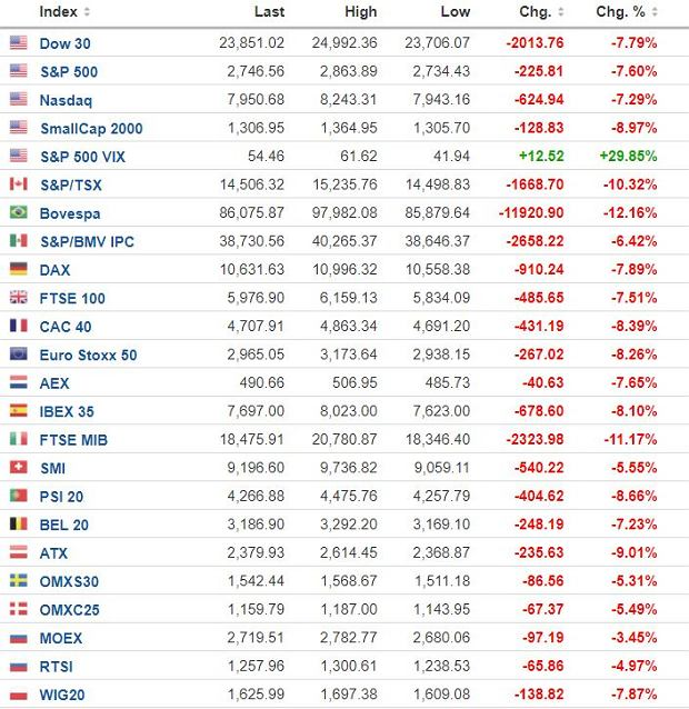 Główne indeksy giełdowe na świecie/Fot. Investing.com