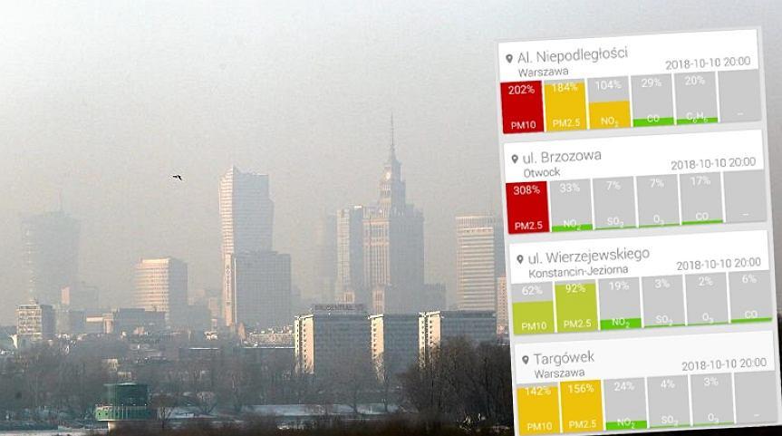 Smog w Warszawie i okolicach