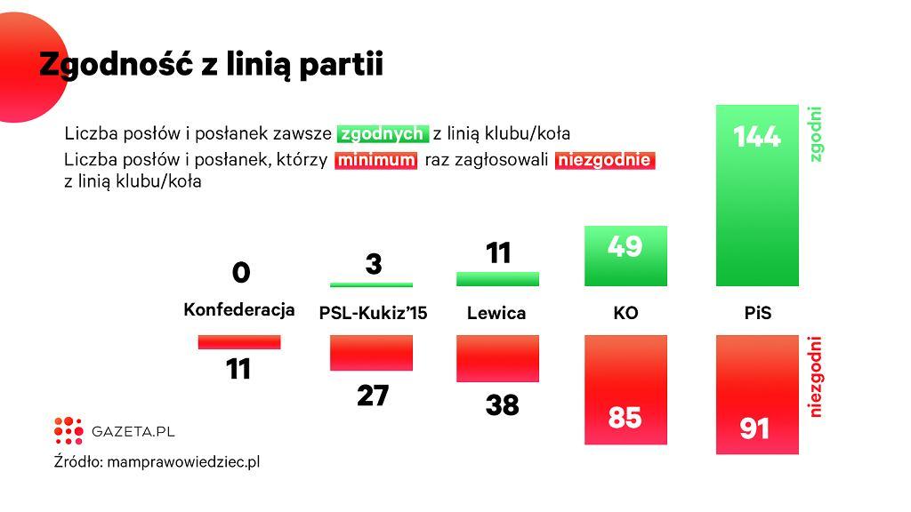 Analiza głosowań w Sejmie