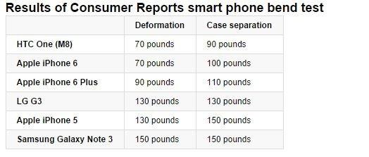Ile siły trzeba użyć, by zniszczyć smartfon