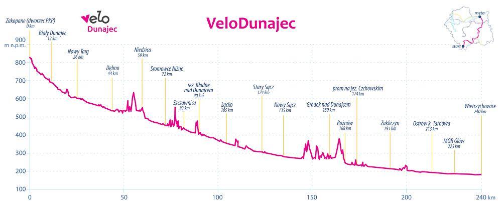 Velo Dunajec - profil wysokościowy