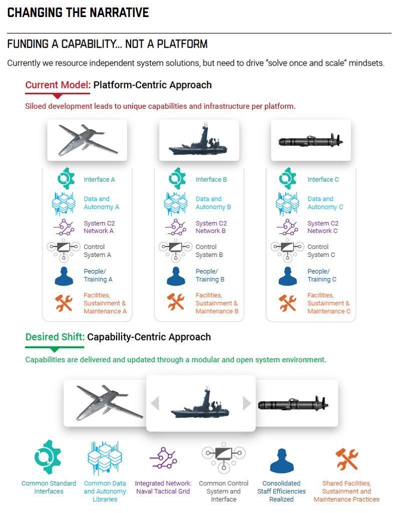 Graficzne opisanie problemu konieczności zmiany podejścia do tworzenia nowego uzbrojenia