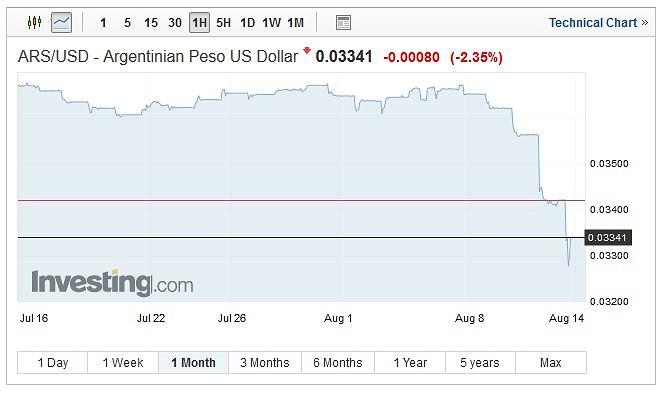Notowania argentyńskiego peso wobec dolara, wykres miesięczny