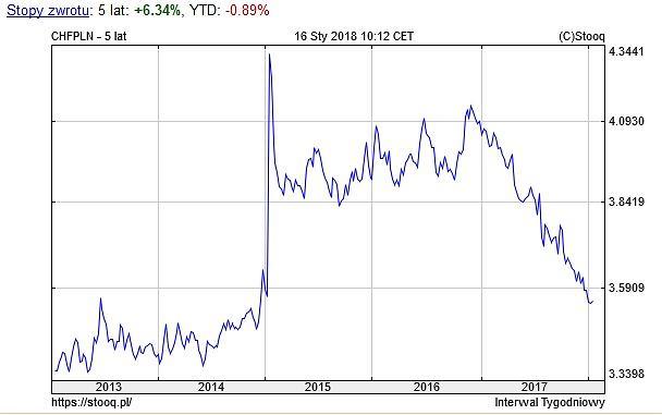Notowania franka szwajcarskiego wobec złotego, wykres 5-letni