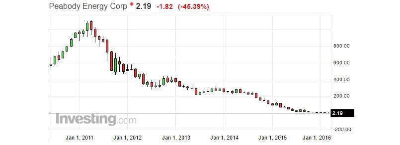Akcje Peabody Energy spadły jednego dnia o 45 procent