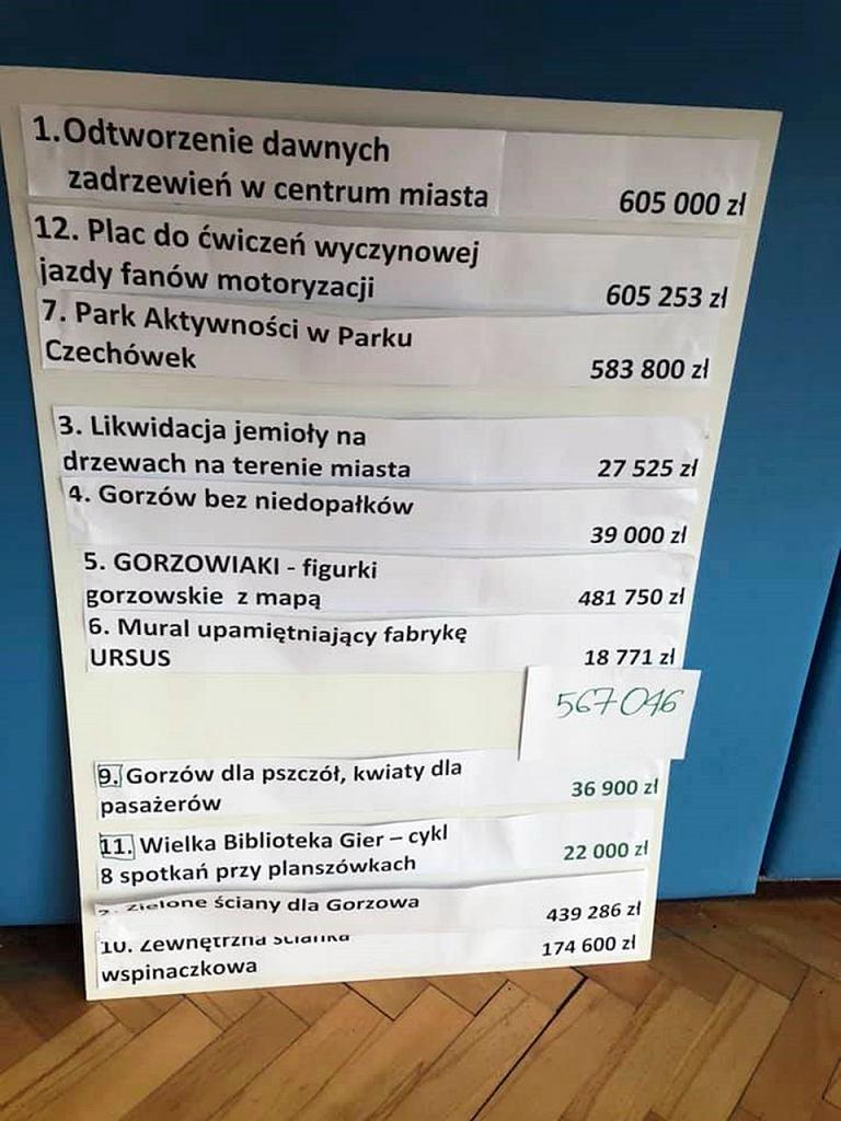 Budżet Obywatelski 2022. Ostatnie decyzje podjęte w ramach kategorii ogólnomiejskiej