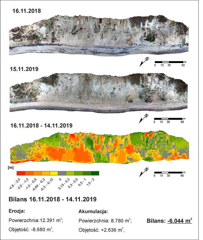 Erozja brzegowa przyczynia się do wynoszenia dużej ilości materiału do morza, który następnie uczestniczy w procesie budowania plaż. Ten naturalny proces jest bardzo pożądany dla dobrej kondycji wybrzeża. W celu zbadania tego zjawiska z pomocą przychodzą nowoczesne metody pomiarowe oparte o bezzałogowe jednostki powietrzne i skaning laserowy. Dzięki nim możliwe jest dokładne sprecyzowanie bilansu osadów (wybrzeże klifowe wyspy Wolin)