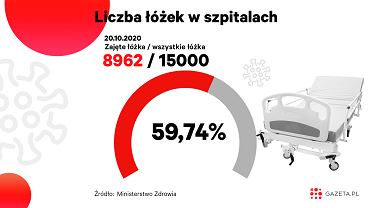 Koronawirus w Polsce. Ile łóżek i respiratorów jest zajętych? (zdjęcie ilustracyjne)