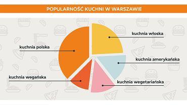 Popularność kuchni w Warszawie