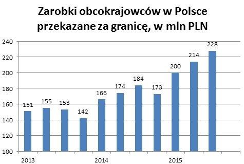 Zarobki obcokrajowców w Polsce przekazane za granicę. Dane w milionach złotych.