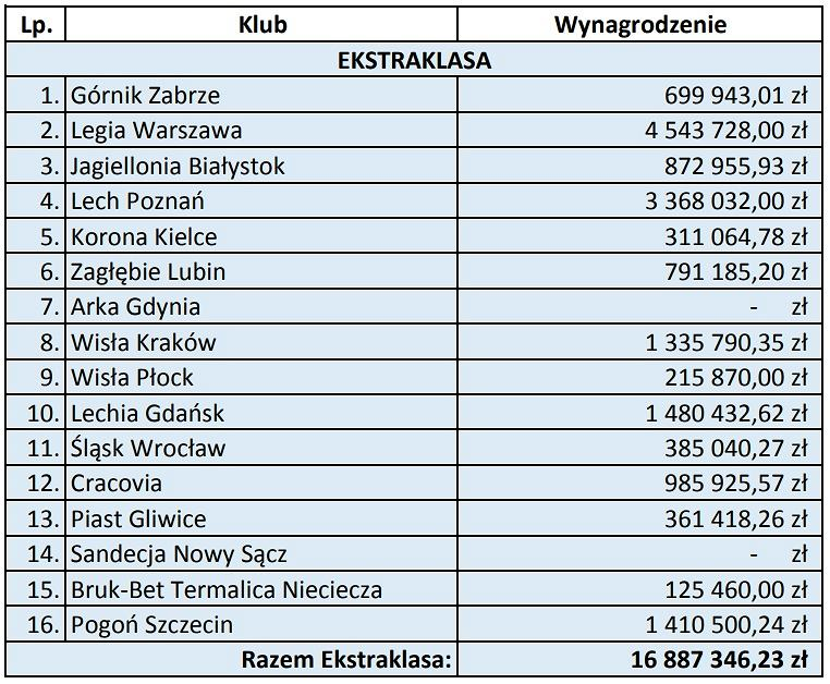 Łączne wynagrodzenie pośredników transakcyjnych wypłacone przez kluby w okresie 1 kwietnia 2015 - 31 marca 2016