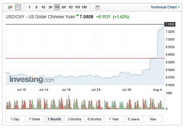 Notowania dolara amerykańskiego wobec chińskiego dolara.