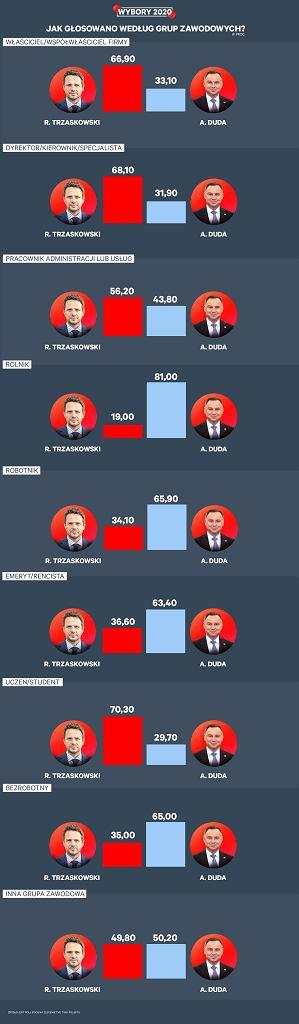 Wybory prezydenckie 2020. Wyniki wyborów. Sondaż exit poll:jak głosowały poszczególne grupy zawodowe?