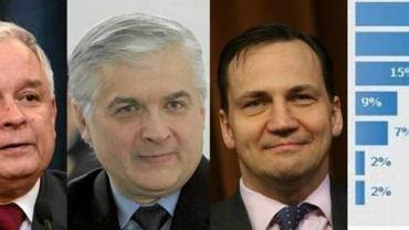 Lech Kaczyński/ Włodzimierz Cimoszewicz/ Radosław Sikorski