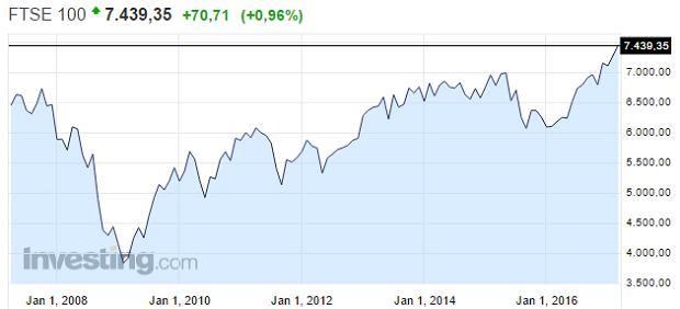 Indeks FTSE