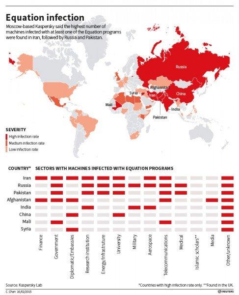 Ślady ataku robaka Stuxnet i robaków pokrewnych