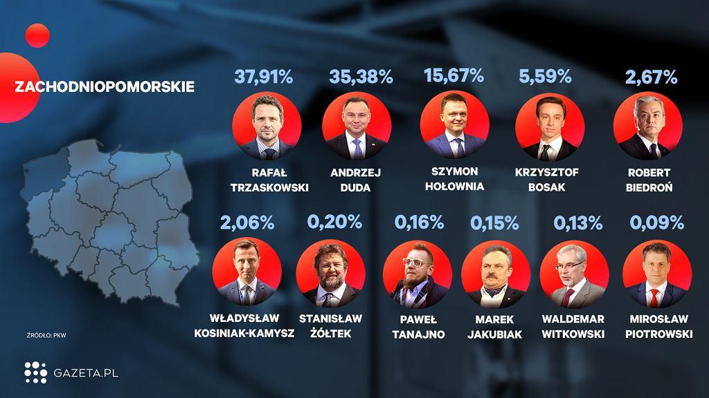 Wybory 2020. Oficjalne wyniki wyborów - województwo zachodniopomorskie (zdjęcie ilustracyjne)