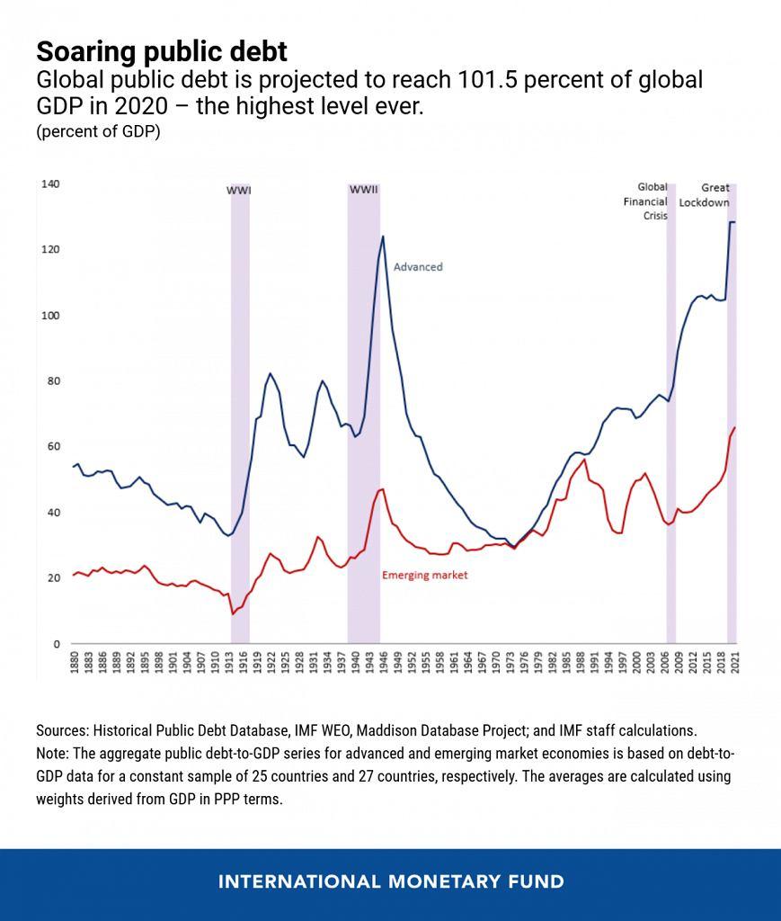 Rosnący dług publiczny na świecie