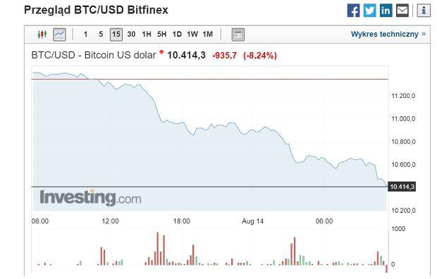 Dobory kurs bitcoina - 14 sierpnia.