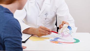 Trójstopniowa obserwacja cyklu może być pomocna w rozpoznawaniu ciąży