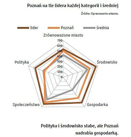 Raport na temat Poznania