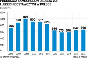 Produkcja aut w Polsce wzrosła. Rekordy w GM i VW. Ale wciąż Czesi i Słowacy nas wyprzedzają