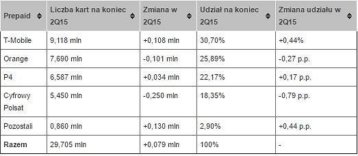 Karty prepaid w Polsce (stan na koniec 2015r.)