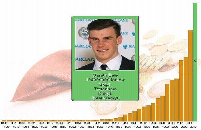 Wykres pokazujący historię rekordów transferowych. Bale będzie nowym najdroższym piłkarzem świata?