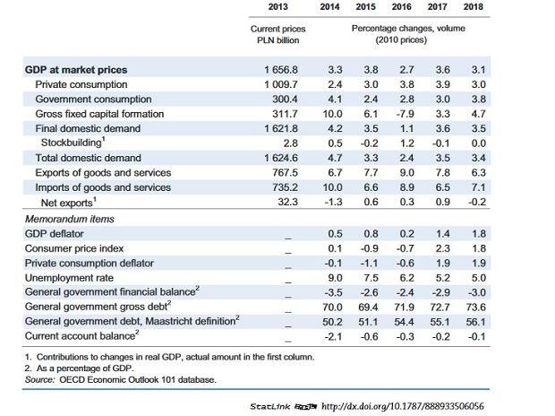 Prognozy OECD