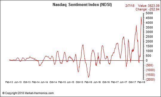 Nasdaq Daily Sentiment Index