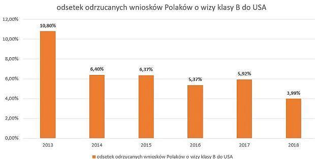 Odsetek odrzucanych wniosków Polaków o wizy klasy B do USA