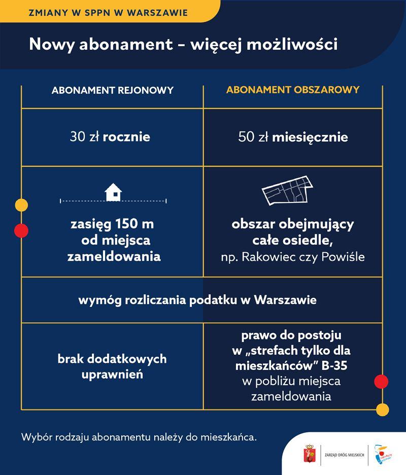Nowy abonament mieszkańca - parkowanie w Warszawie