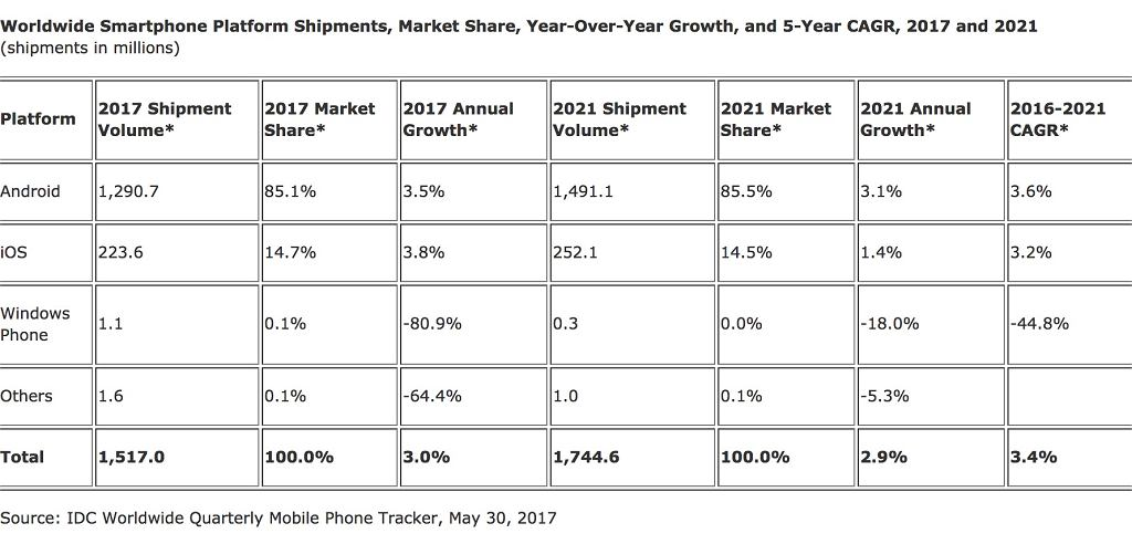 Udział w rynku smartfonów