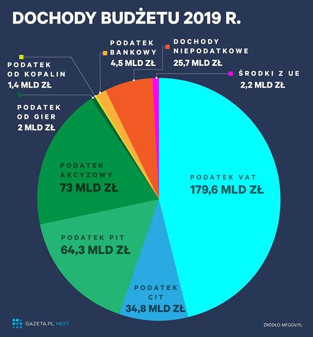 Dochody planowane w budżecie na 2019 rok