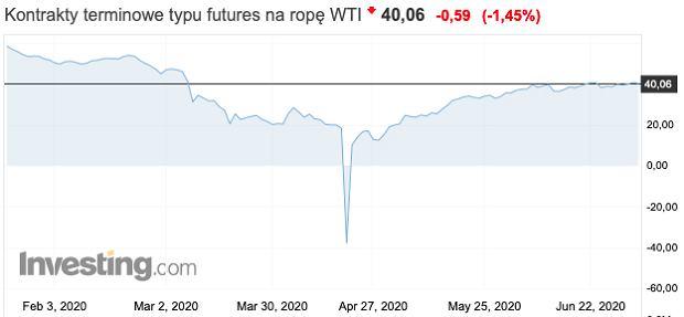 Notowania kontraktów na amerykańską ropę WTI