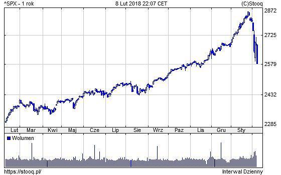Indeks S&P500