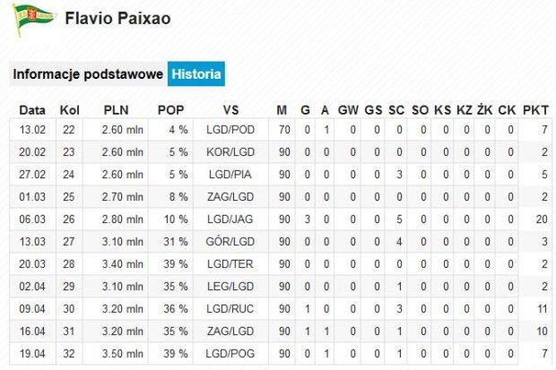 Flavio Paixao, 32. kolejka Ekstraklasy w Wygraj Ligę