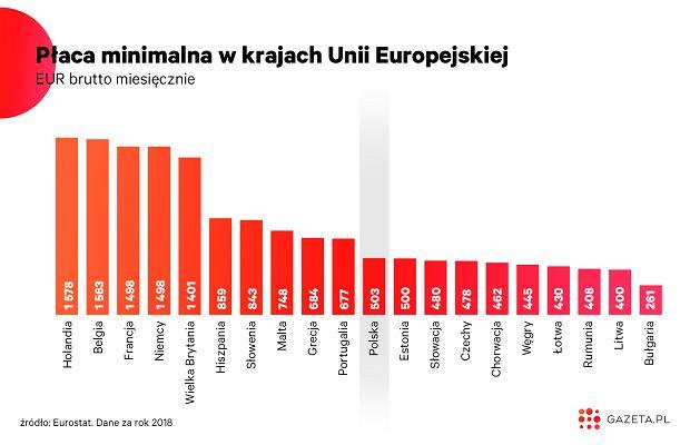 Płaca minimalna w UE (2018)