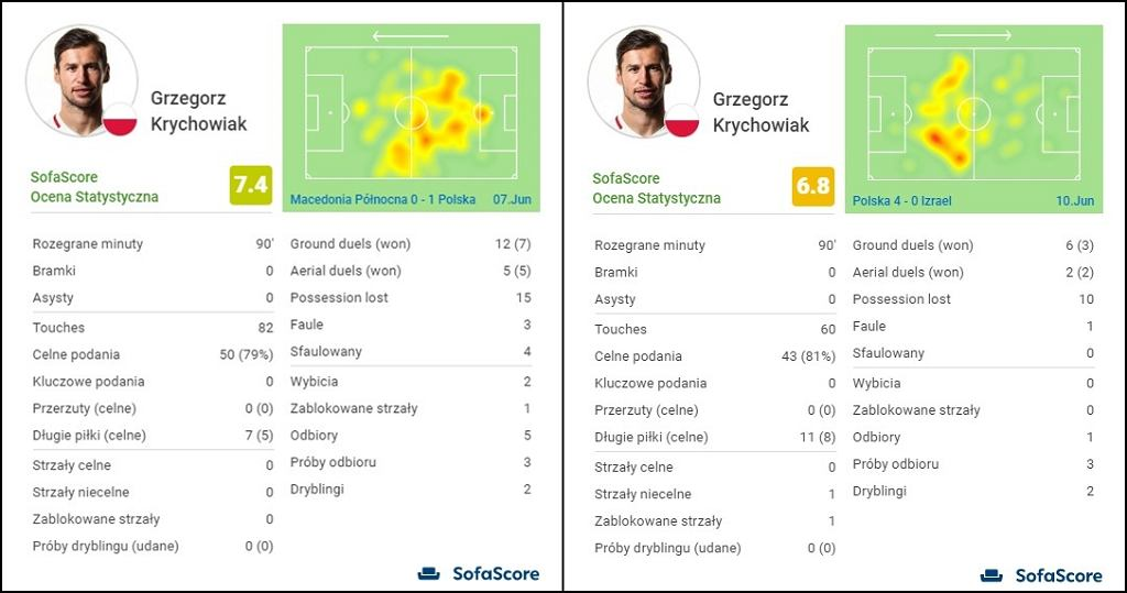 Heatmapy Grzegorza Krychowiaka z meczów z Macedonią Płn. i Izraelem