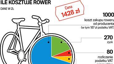 cena roweru