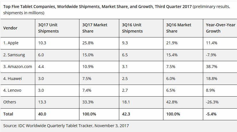 Rynek tabletów po Q3 2017 według IDC