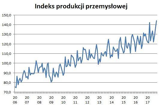 Indeks produkcji przemysłowej w październiku 2017 sięgnął rekordowego poziomu