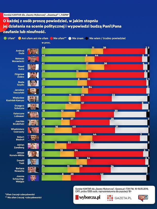 Opozycja spod znaku Koalicji Europejskiej wypada w porównaniu do Zjednoczonej Prawicy bardzo blado w sondażu zaufania do polityków
