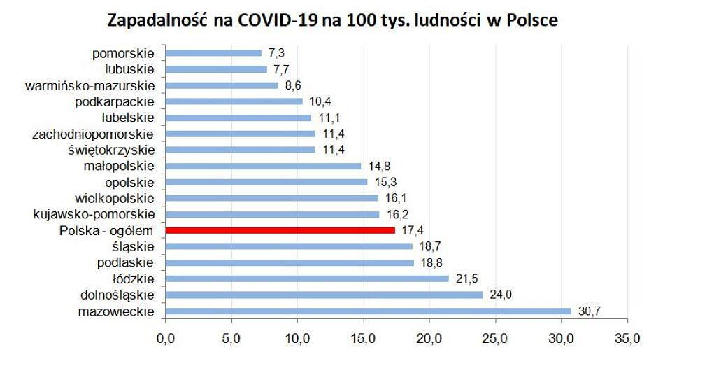 Zapadalność na COVID-19 na 100 tys. ludności