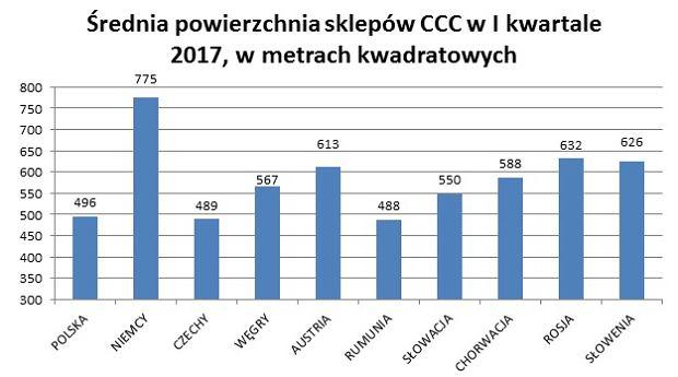 Wielkość sklepów CCC w poszczególnych krajach