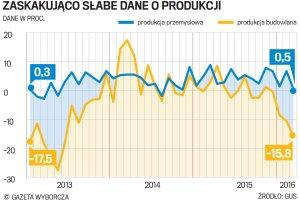 Nagłe załamanie w przemyśle i sprzedaży. Polska gospodarka ma trudności?