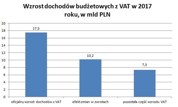 Wzrost dochodów z VAT w 2017
