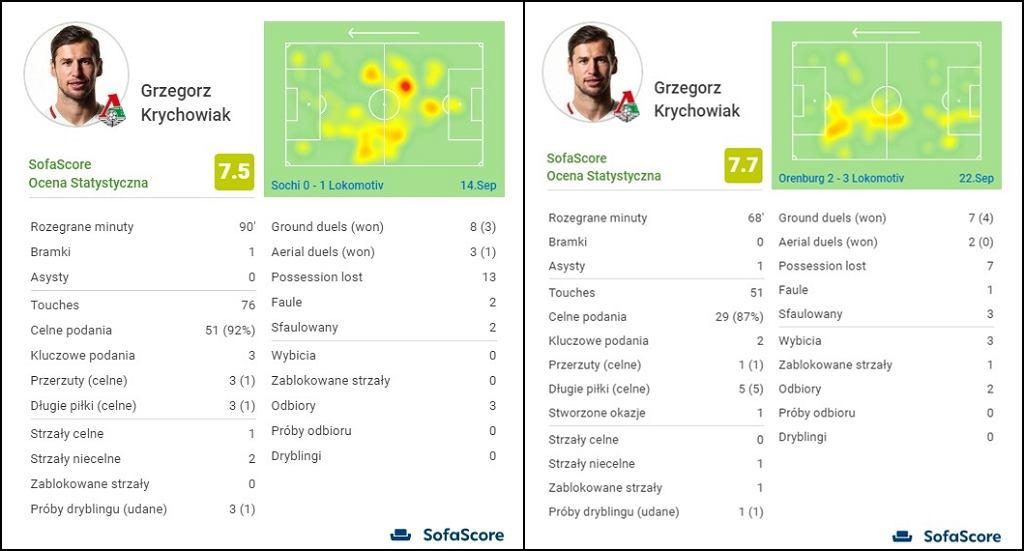 Heatmapy Grzegorza Krychowiaka z meczów z FC Soczi i Orenburgiem