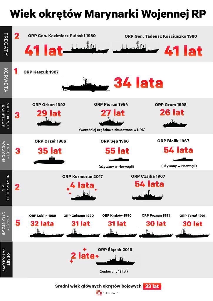Wiek głównych okrętów naszej Marynarki Wojennej w 2021 roku