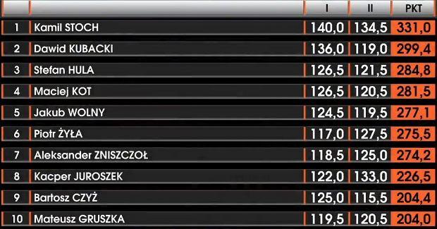 Mistrzostwa Polski w skokach